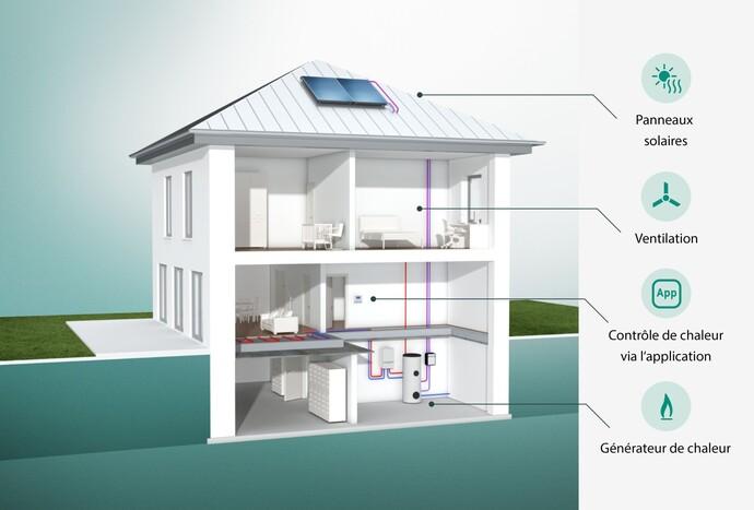 Animation d'une habitation présentant toutes les possibilités d'un système de chauffage moderne.