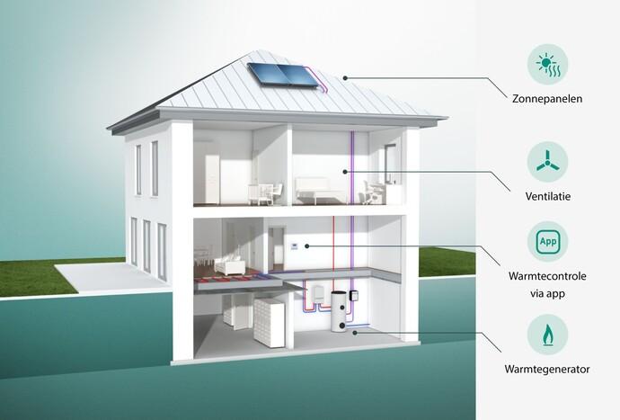 Animatie van een woning waar u alle mogelijkheden van een modern verwarmingssysteem ziet.